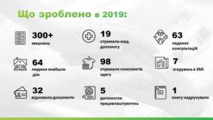 помощь бездомним Київ